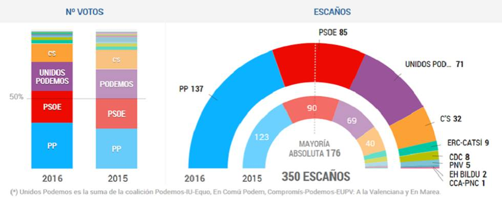 elecciones2